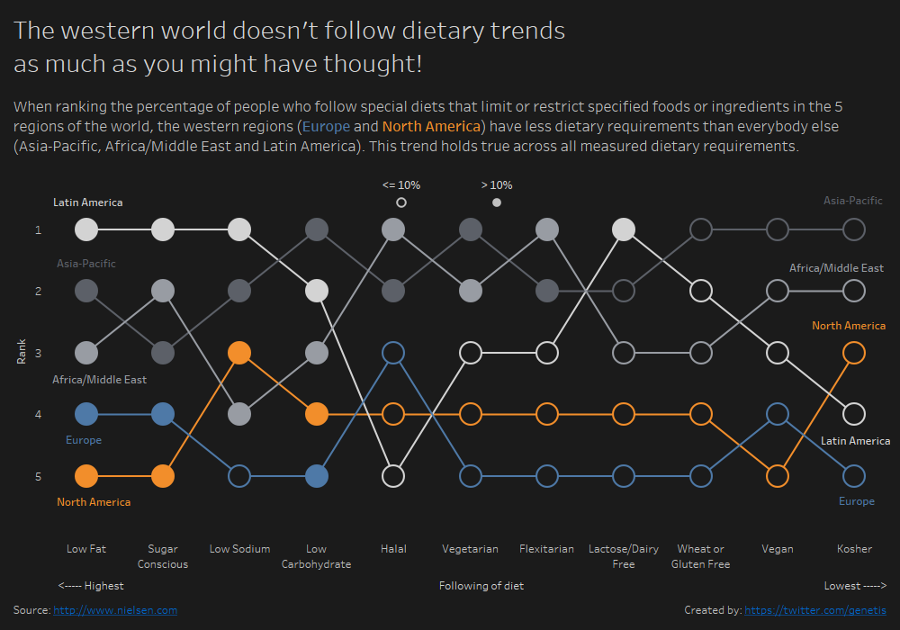 Design is Justification – MM39 – Dietary Trends