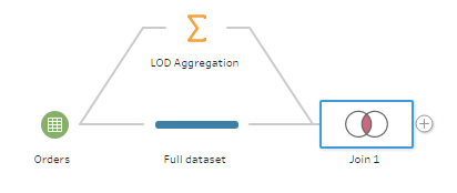 How to do LODs in Tableau Prep